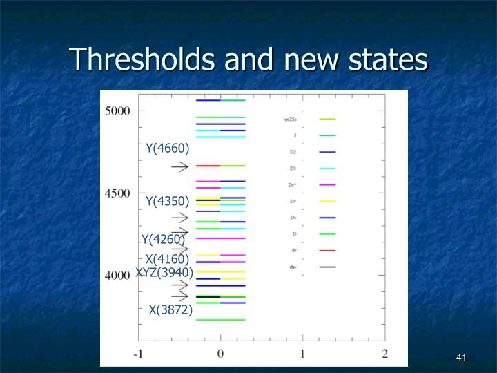 Thresholds and new states