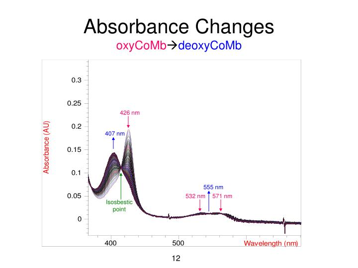 Absorbance Changes