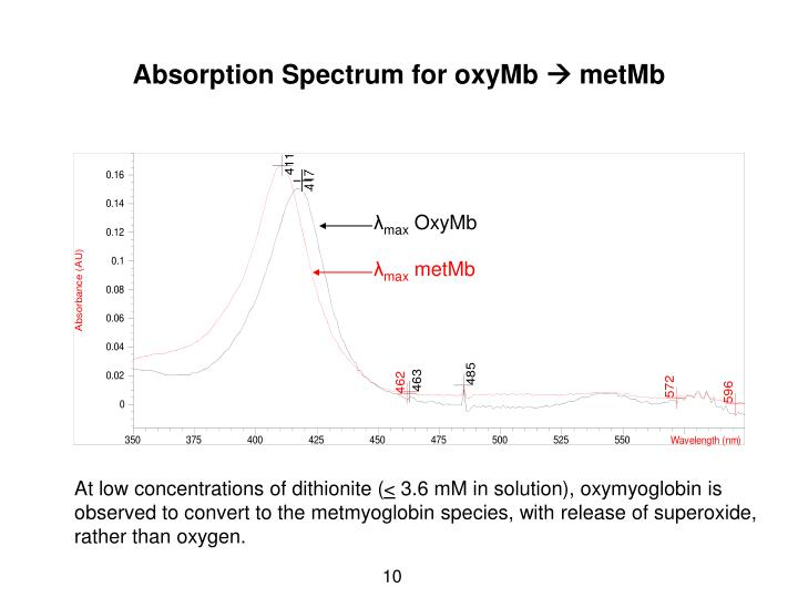 Absorption Spectrum for oxyMb