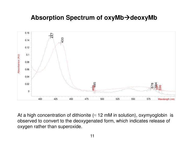 Absorption Spectrum of oxyMb