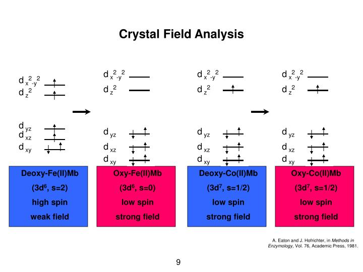 Crystal Field Analysis