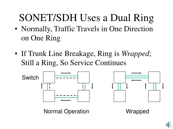 SONET/SDH Uses a Dual Ring