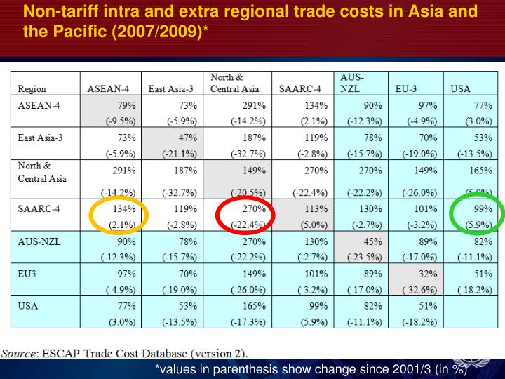 Non-tariff intra and extra regional trade costs in Asia and the Pacific (2007/2009)*