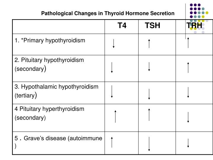 Pathological Changes in Thyroid Hormone Secretion