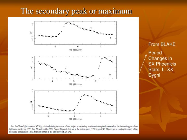The secondary peak or maximum
