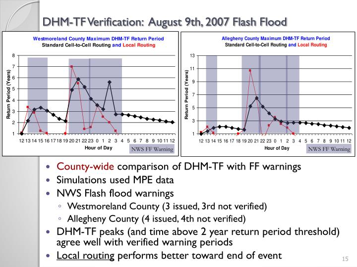 DHM-TF Verification:  August 9th, 2007 Flash Flood