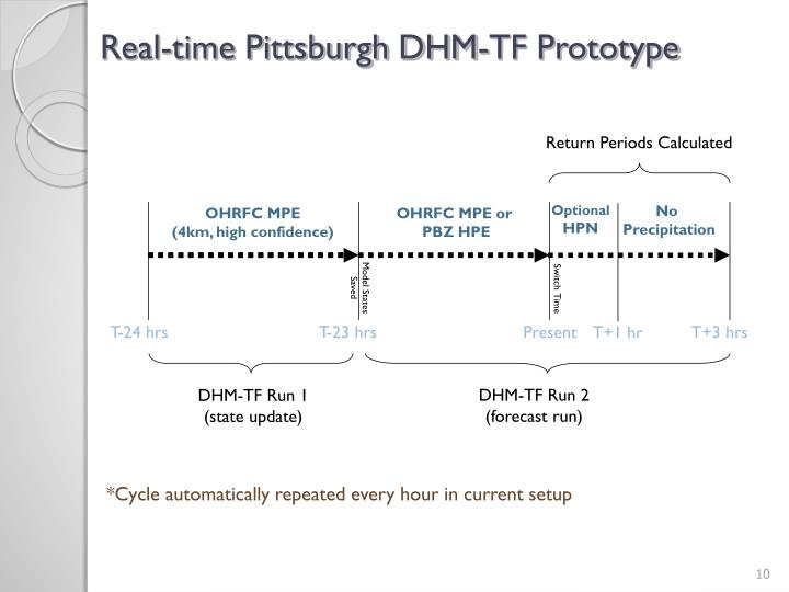 Real-time Pittsburgh DHM-TF Prototype