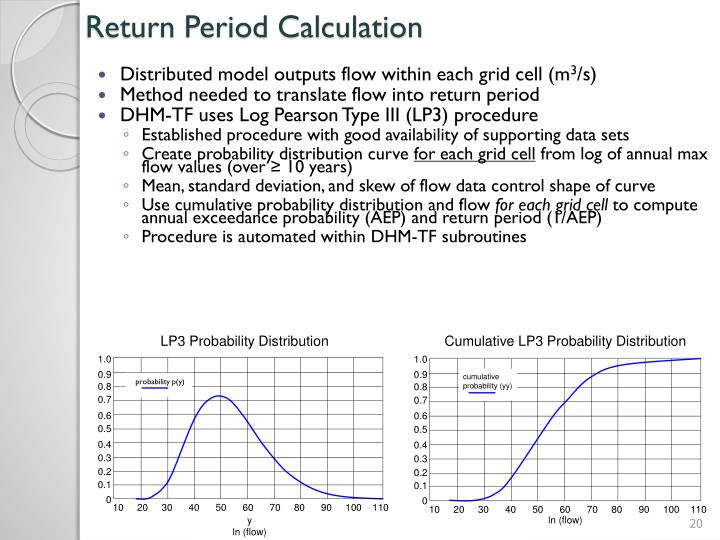 Return Period Calculation