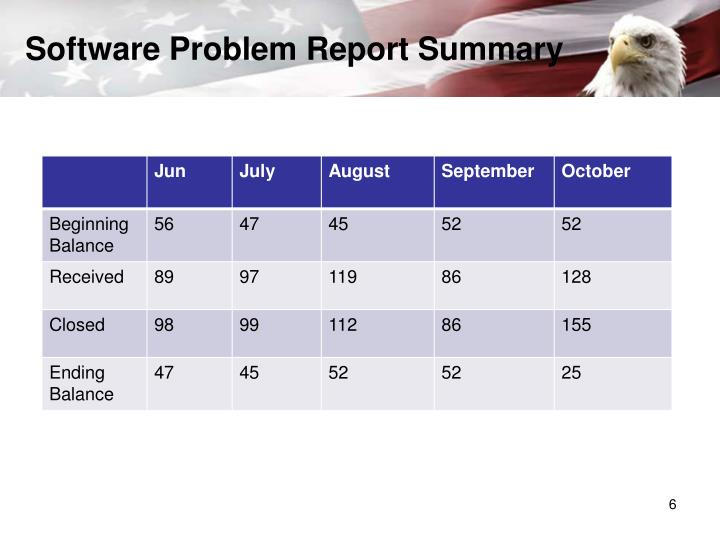 Software Problem Report Summary