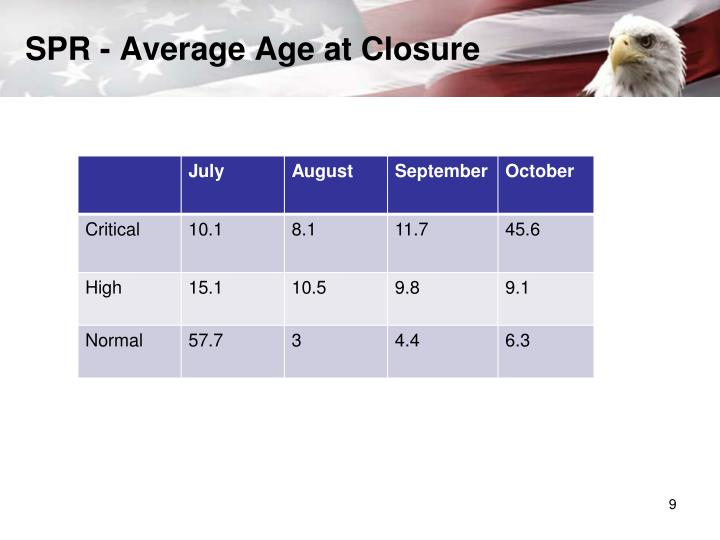 SPR - Average Age at Closure