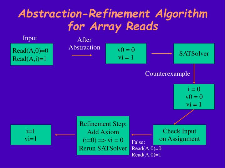 Abstraction-Refinement Algorithm for Array Reads
