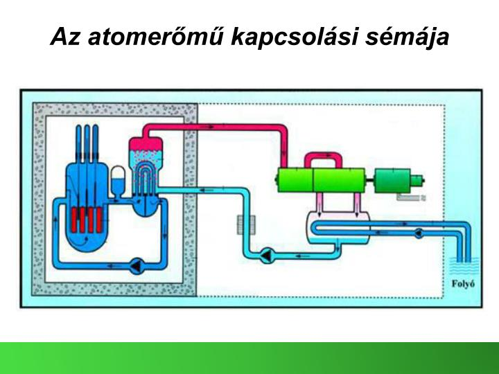 Az atomerőmű kapcsolási sémája