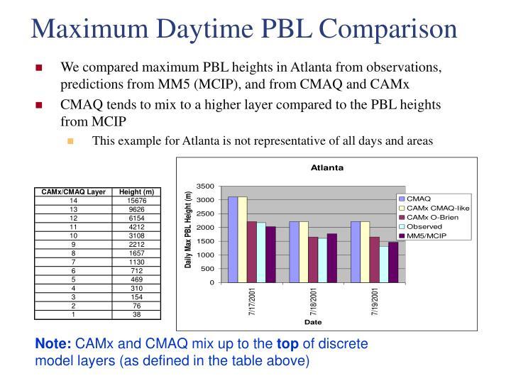 Maximum Daytime PBL Comparison
