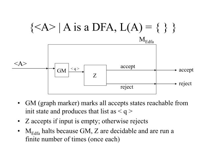 {<A> | A is a DFA, L(A) = { } }