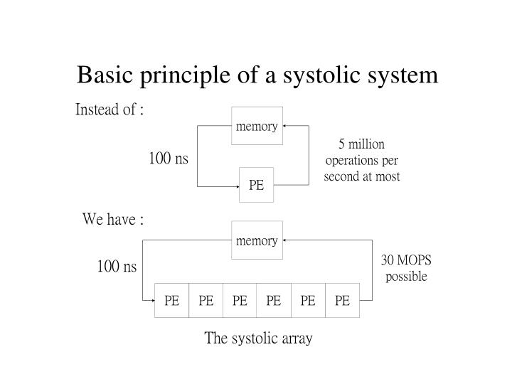 Basic principle of a systolic system