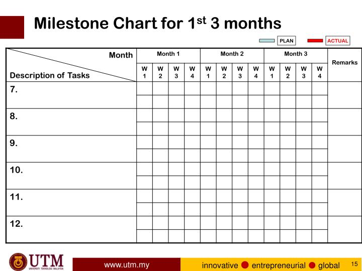 Milestone Chart for 1