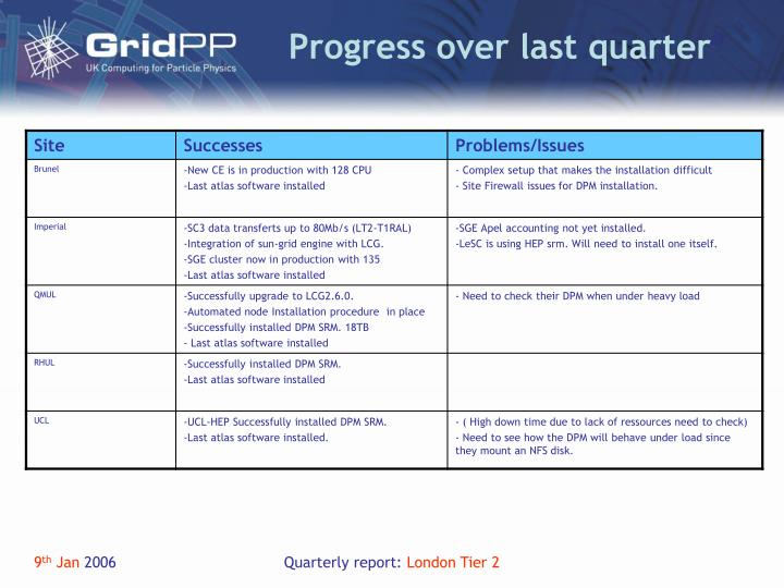 Progress over last quarter