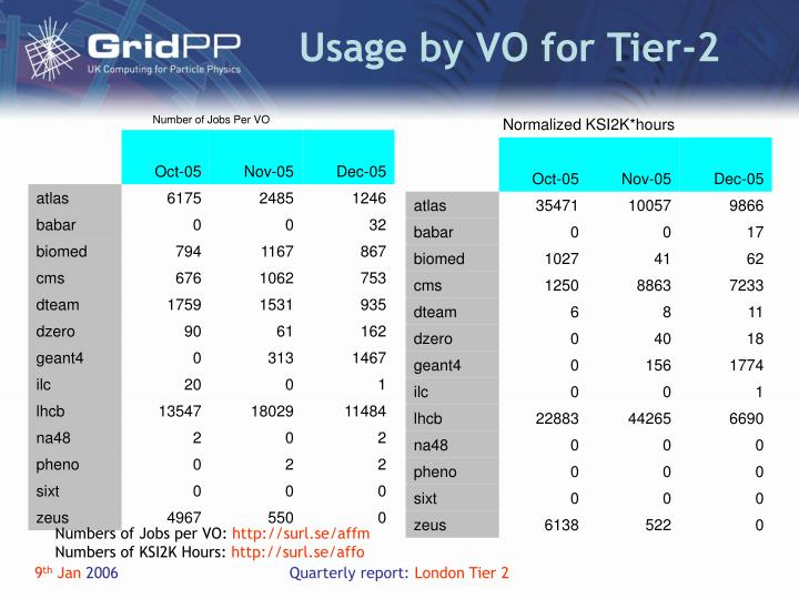 Usage by VO for Tier-2
