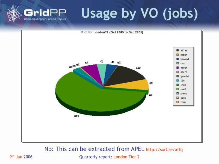 Usage by VO (jobs)