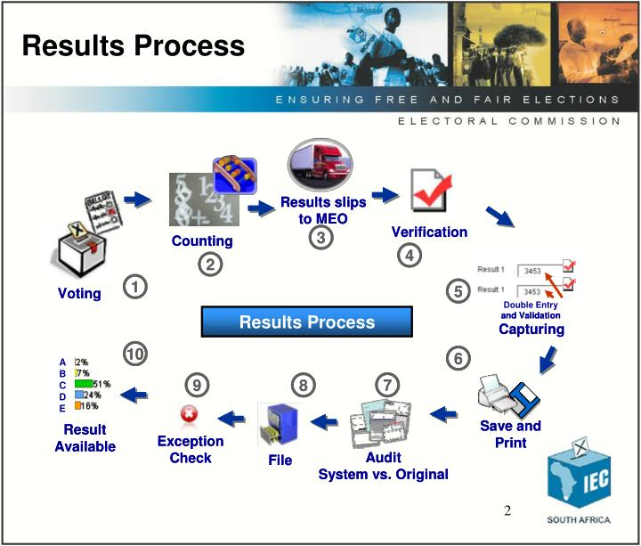 Results process