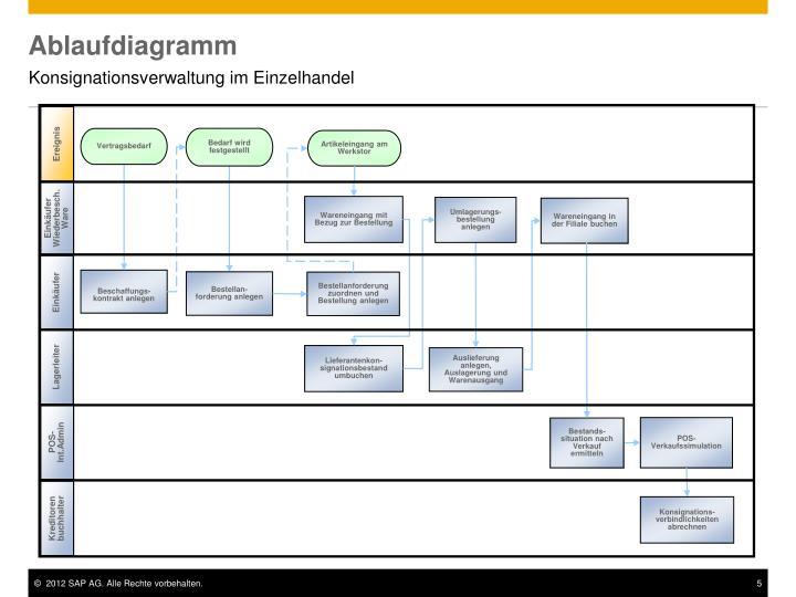 Ablaufdiagramm