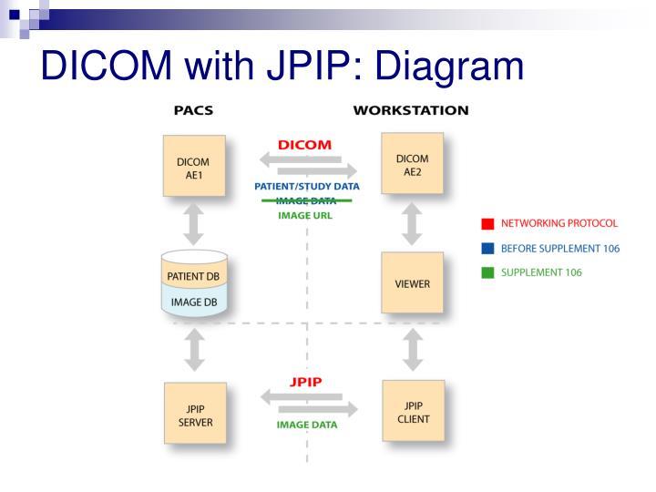 DICOM with JPIP: Diagram