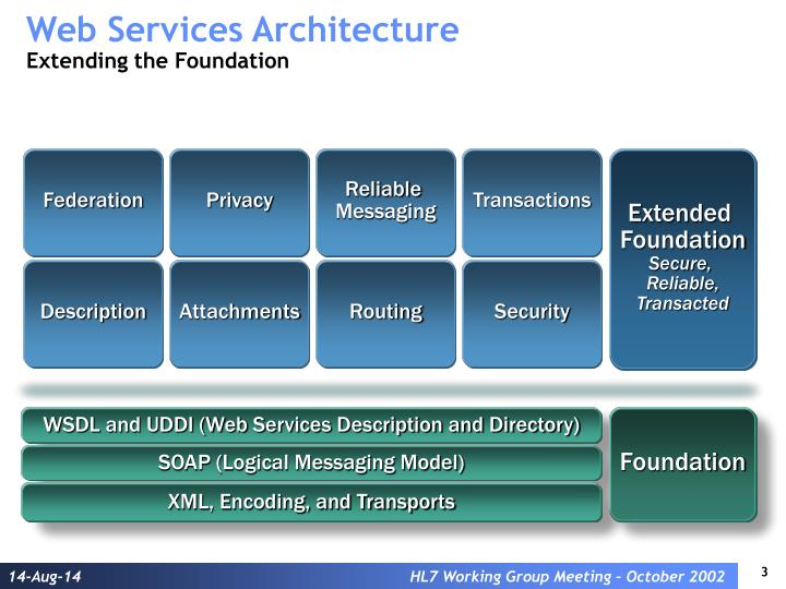 Web services architecture extending the foundation