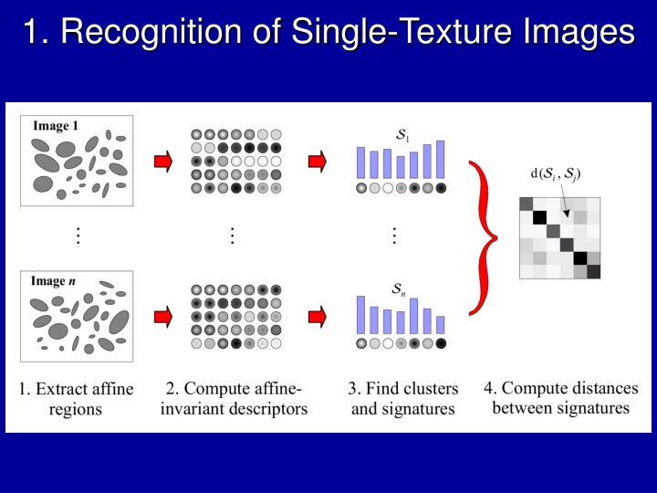 1. Recognition of Single-Texture Images