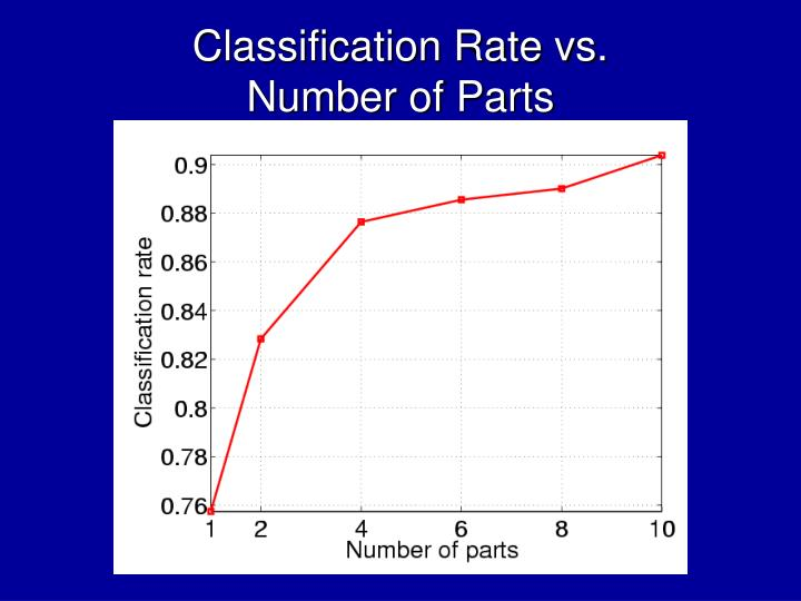 Classification Rate vs.