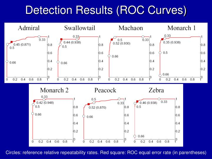 Detection Results (ROC Curves)