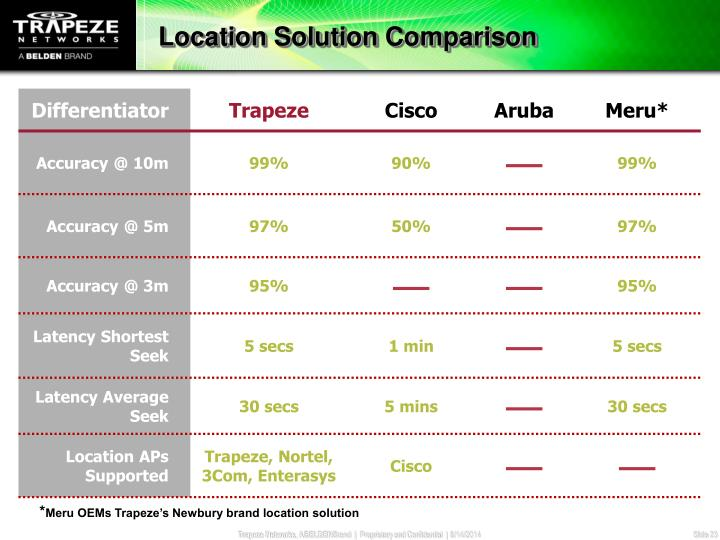 Location Solution Comparison