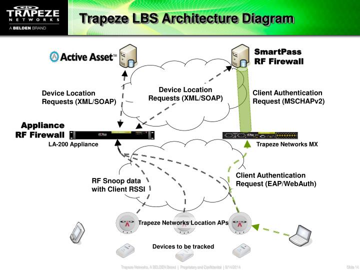 Trapeze LBS Architecture Diagram
