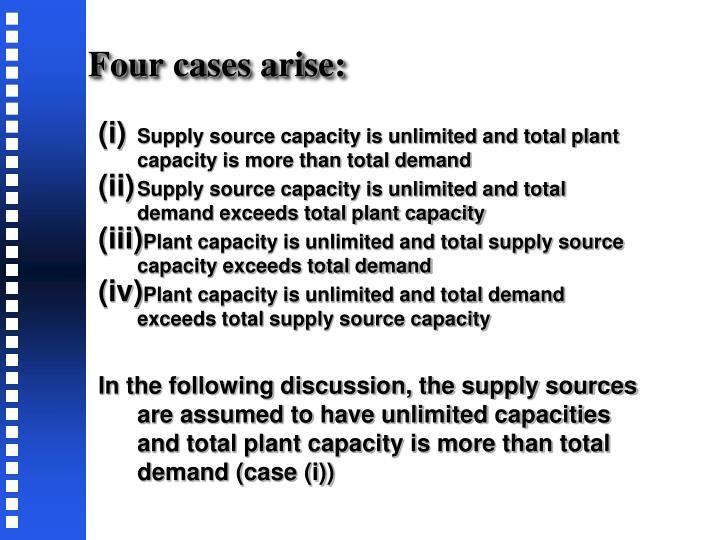 Four cases arise: