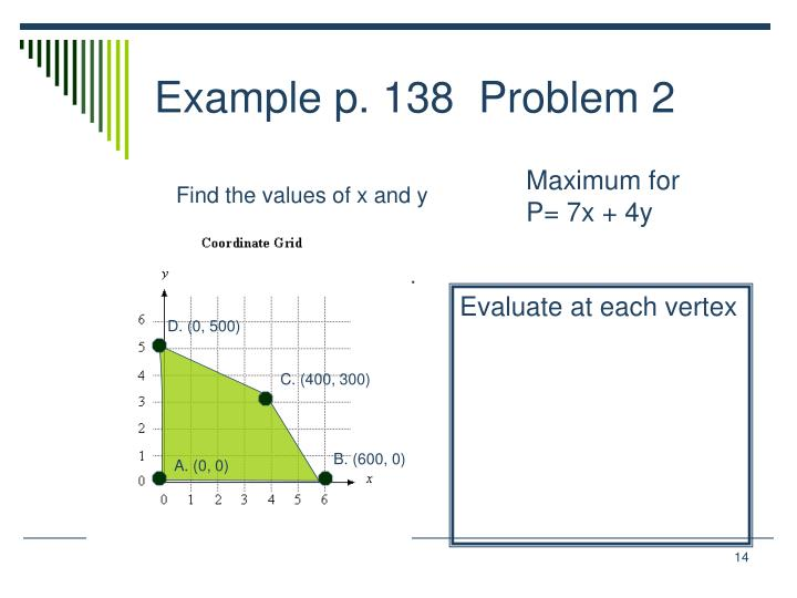 Find the values of x and y that maximize or minimize the objective function for each graph.