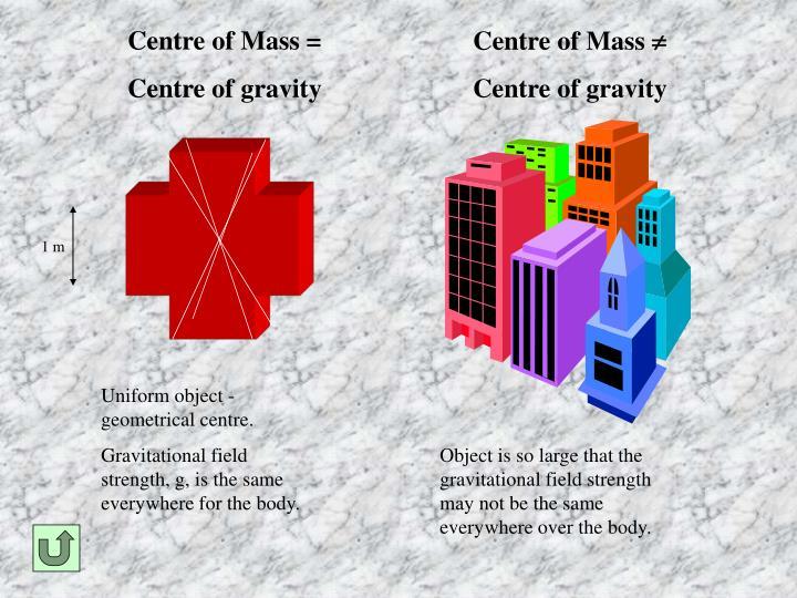 Centre of Mass =