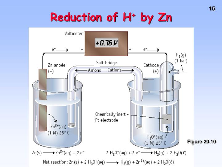 Reduction of H