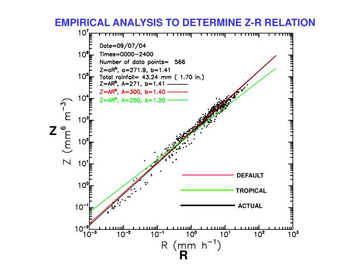 EMPIRICAL ANALYSIS TO DETERMINE Z-R RELATION