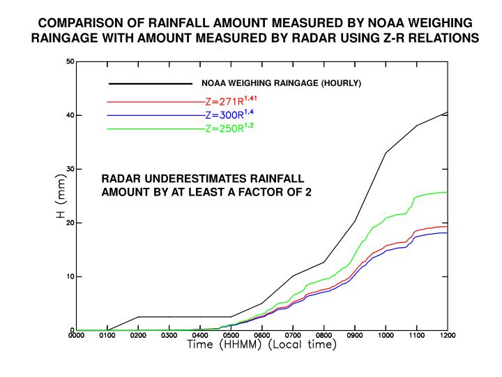 COMPARISON OF RAINFALL AMOUNT MEASURED BY NOAA WEIGHING RAINGAGE WITH AMOUNT MEASURED BY RADAR USING Z-R RELATIONS
