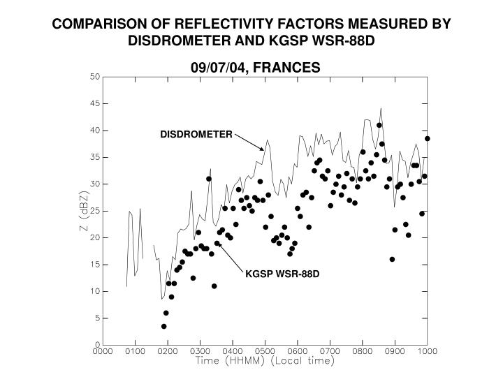 COMPARISON OF REFLECTIVITY FACTORS MEASURED BY DISDROMETER AND KGSP WSR-88D