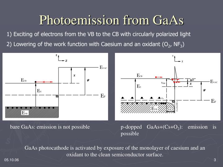 Photoemission from GaAs