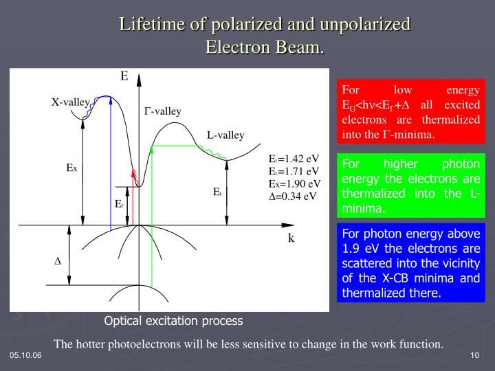 Lifetime of polarized and unpolarized Electron Beam.
