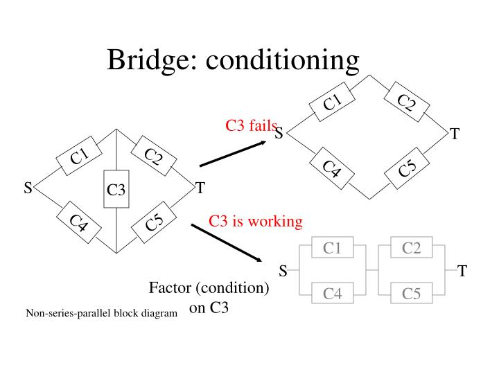 Bridge: conditioning
