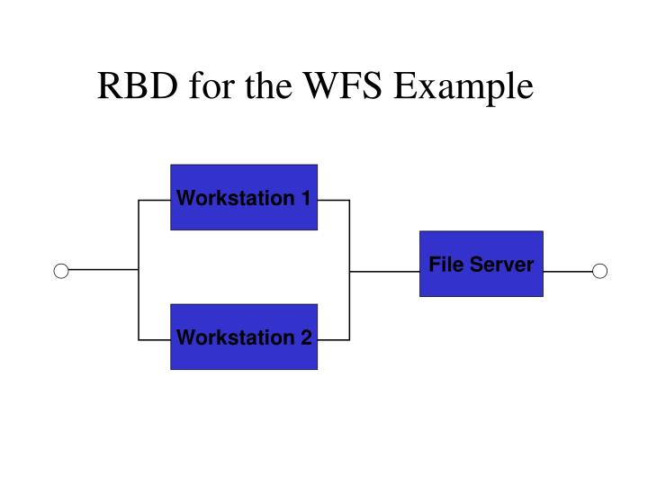 RBD for the WFS Example