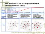 the evolution of technological innovator network of grace group