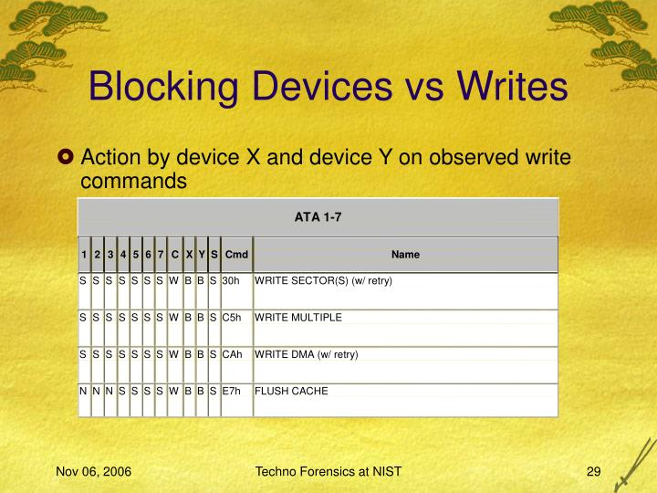 Blocking Devices vs Writes