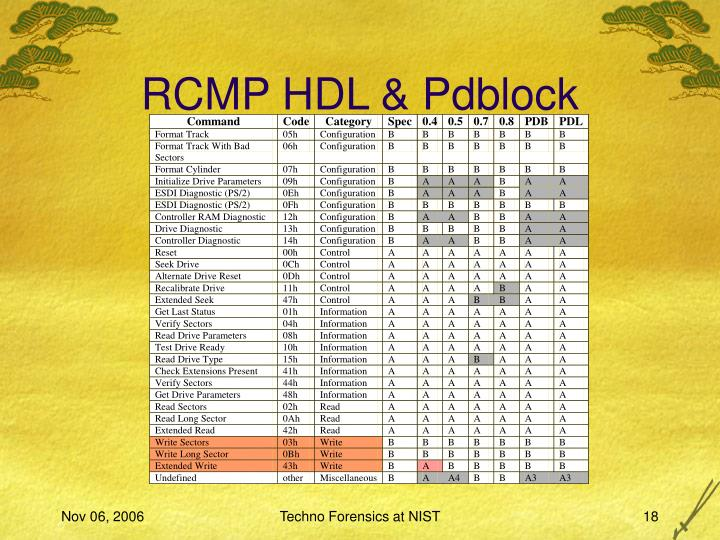 RCMP HDL & Pdblock