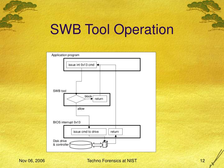SWB Tool Operation