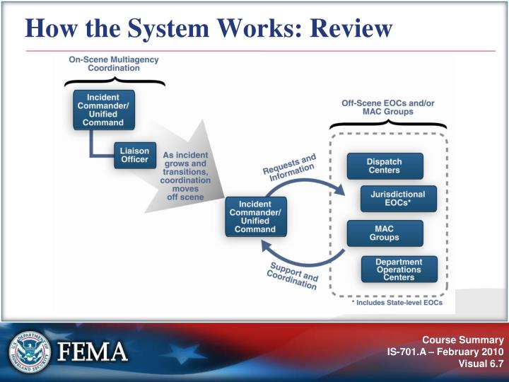 How the System Works: Review