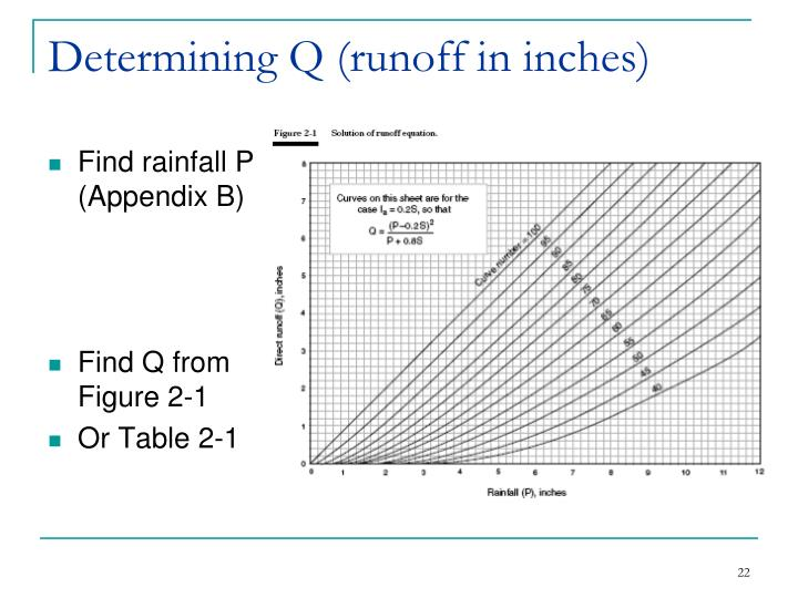 Determining Q (runoff in inches)