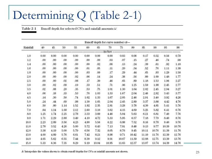 Determining Q (Table 2-1)